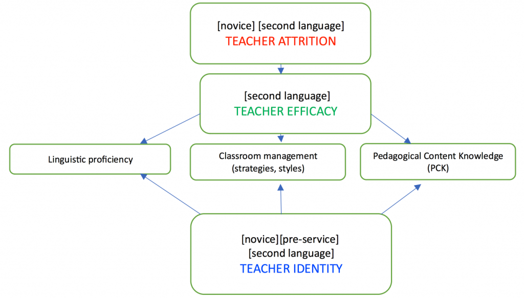 Figure 1: Second Language Teacher Attrition Research terms Source(s): Parks, 2017.