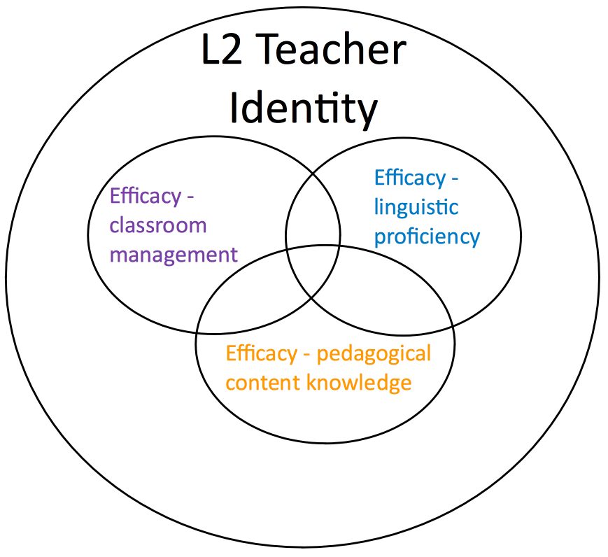 Figure 2: Second Langue Teacher Efficacy-Identity Source(s): Parks, 2017.