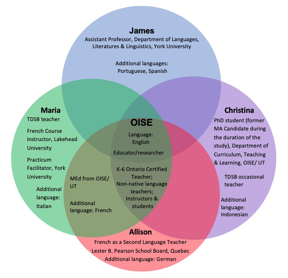 Figure 2: Researcher Positionalities